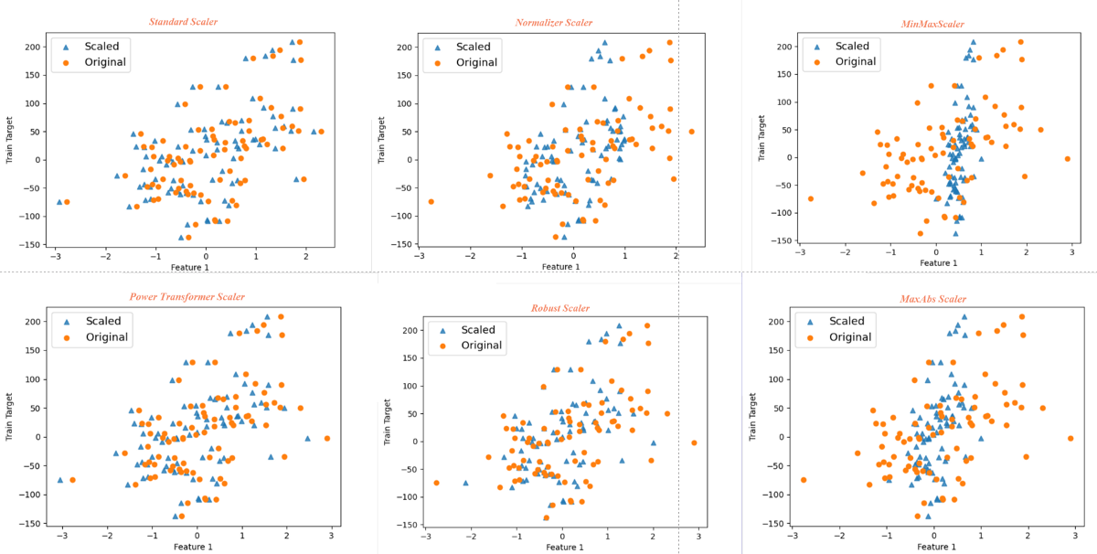 Feature Scaling—Effect Of Different Scikit-Learn Scalers: Deep Dive