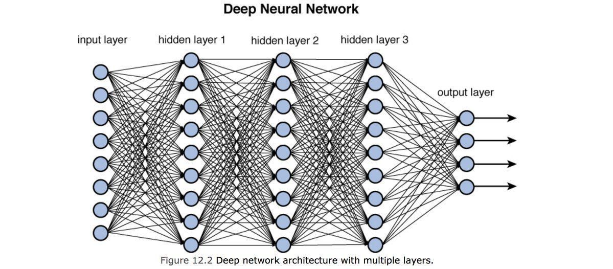 Training Deep Neural Networks - Towards Data Science