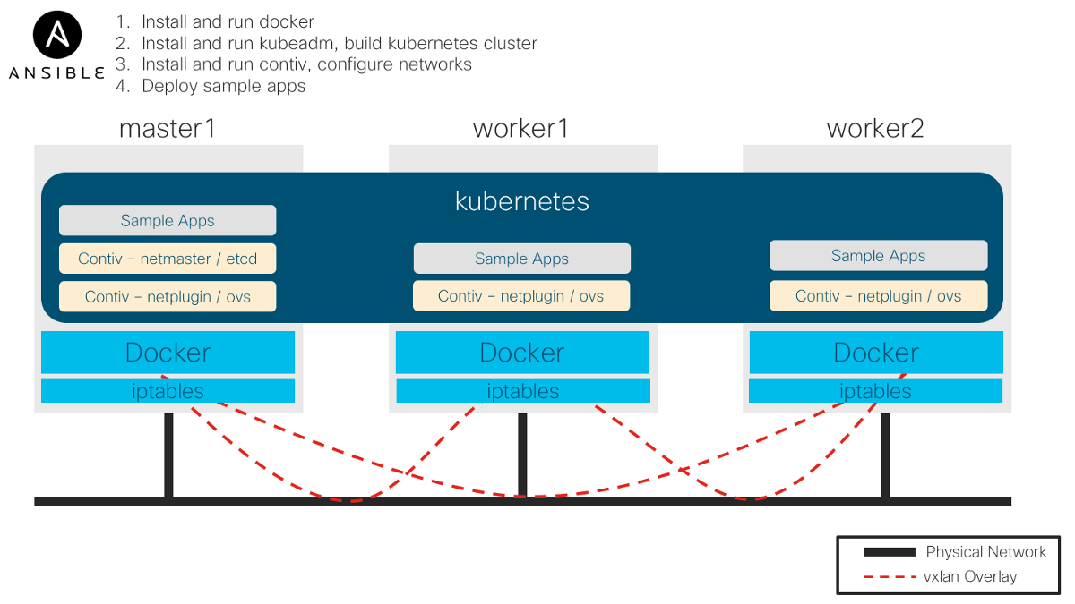 Getting started with kubernetes using Ansible and Terraform