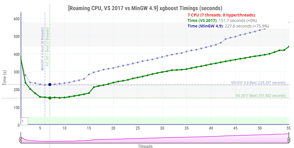 Getting the most of xgboost and LightGBM speed: Compiler, CPU pinning