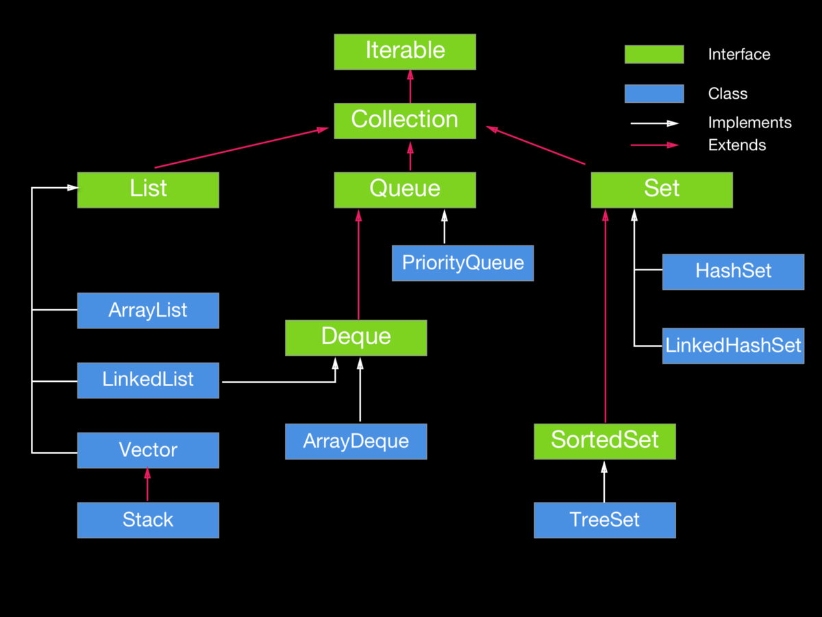 How to work with Java Collections   by David Cheah   Medium