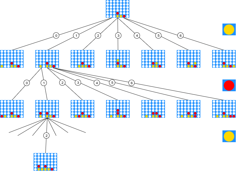 Creating the (nearly) perfect connect-four bot with limited