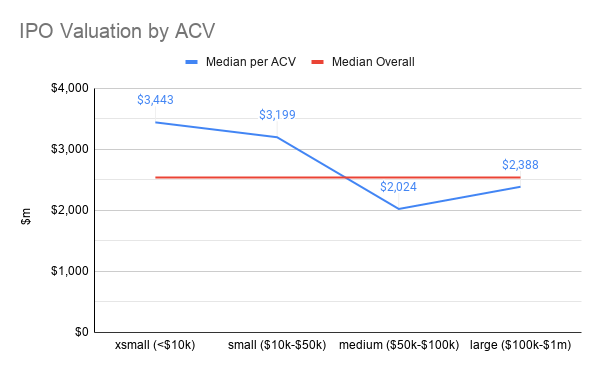 How IPO valuation varies by ACV