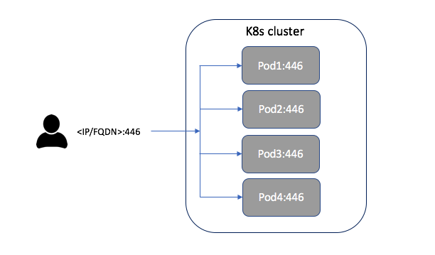 Kubernetes TCP load balancer service on premise (non-cloud)