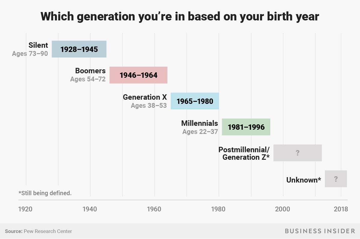 How digitally aware are the different generations - The Digital Dunk