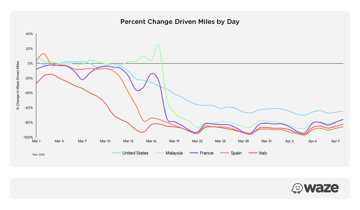 Percent change driven miles by day: United States, Malaysia, France, Spain, Italy. March 1, 2020-April 10, 2020