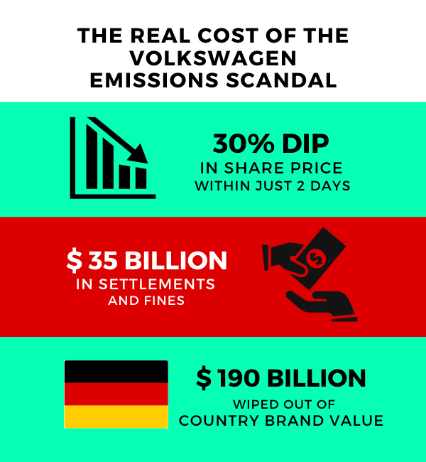 How to avoid brand failure — The real cost of Volkswagen emissions scandal