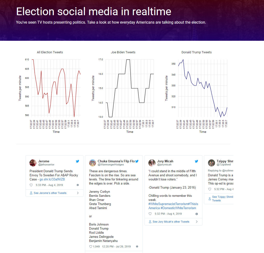 Streaming 40 tweets a second from Twitter with Redis, Python, and Elasticsearch