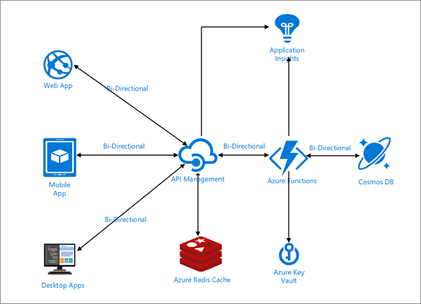 Layered Architecture with Azure API Management, Azure Functions