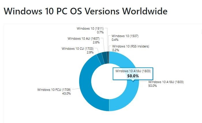 Windows 10 Version 1803 is the fastest spreading update in