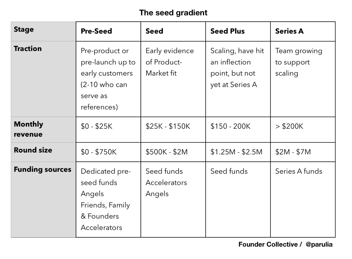 The importance of acquiring good seeds