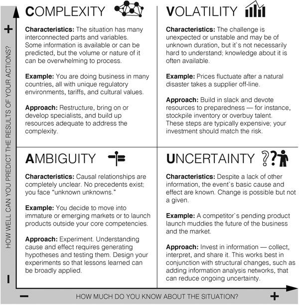 """A chart explaining VUCA, short for Volatility, Uncertainty, Complexity, and Ambiguity. There are two axis. From bottom to top measures """"How well you can predict the results of your actions"""". From left to right measures """"How much do you know about the situation"""". Ambiguity is in the lower left. Uncertainty is in the lower right. Complexity is in the upper left. Volatility is in the upper right. Each box details the characteristics, examples, and approach of each one."""