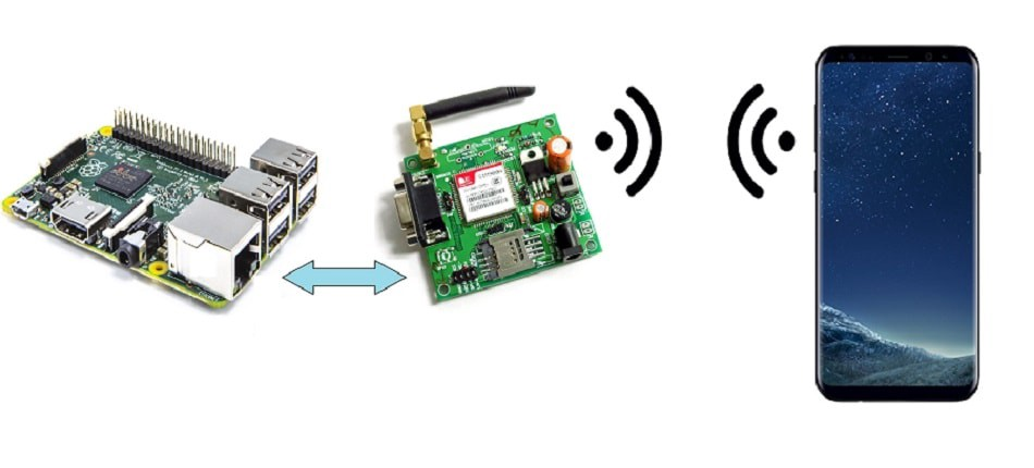 Connecting Sim8ooL gsm module with raspberry pi to send sms, read