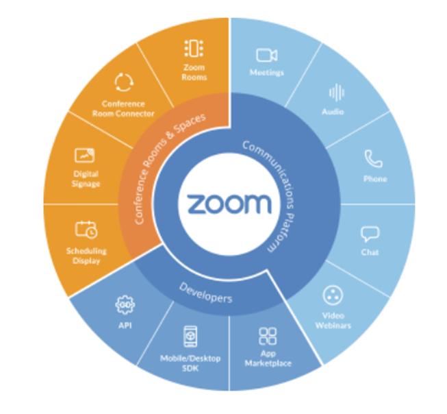 Zoom IPO | S-1 Breakdown - Alex Clayton - Medium
