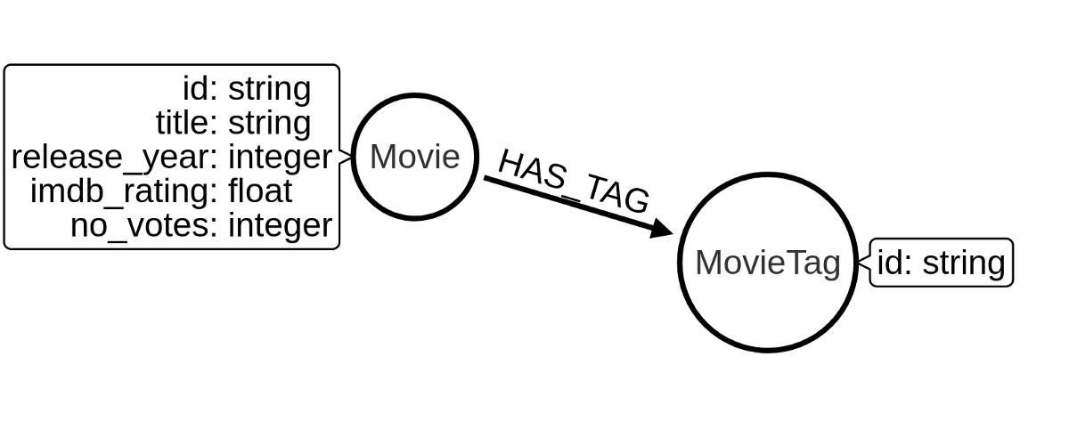 Exploring the full-text search index in Neo4j on a movies dataset