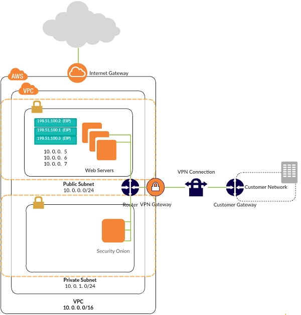 How We Built an Intrusion Detection System on AWS using Open