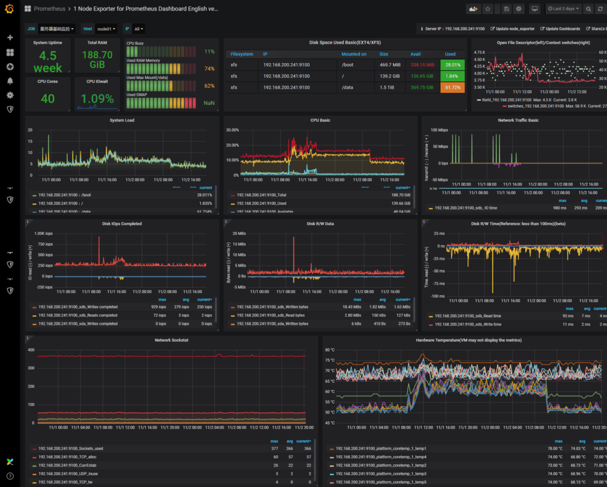Create a Prometheus Monitoring Server with a Grafana ...