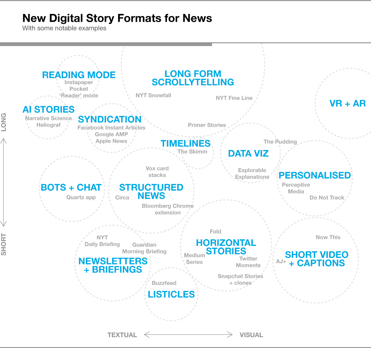 Beyond 800 words: new digital story formats for news