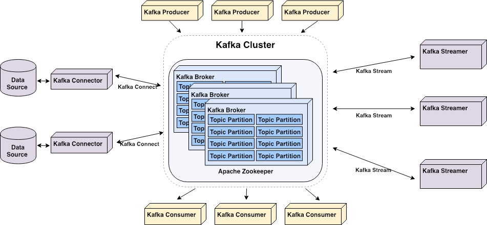 Start your real-time pipeline with Apache Kafka - Alex Kam - Medium