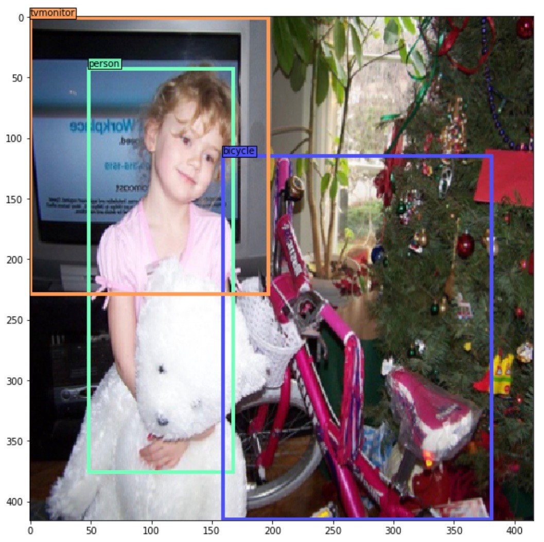Training Object Detection (YOLOv2) from scratch using Cyclic