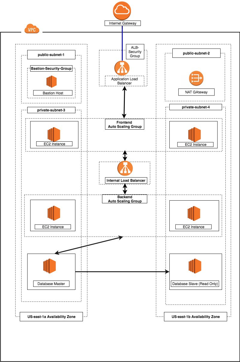 Designing a Three-Tier Architecture in AWS - The Andela Way - Medium