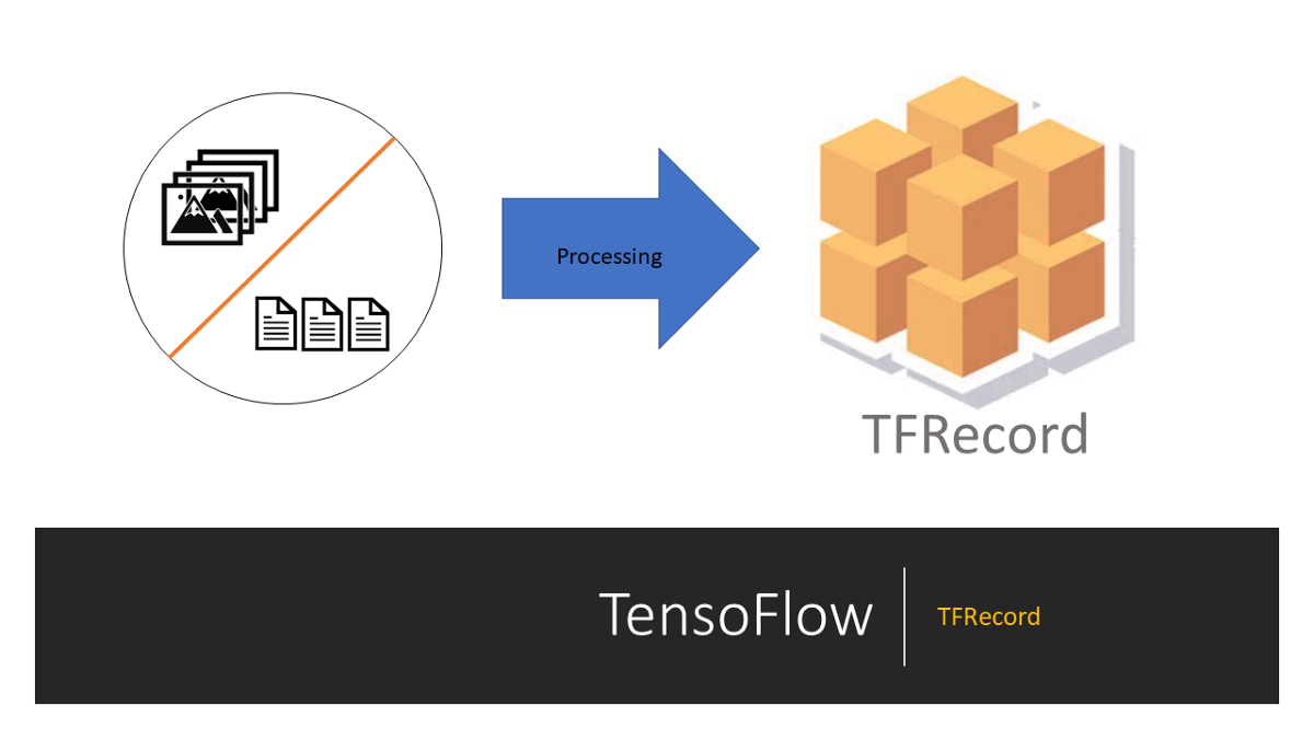 Create TFRecords Dataset and use it to train an ML model
