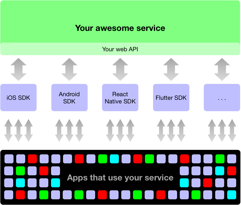 Create a great mobile SDK for your SAAS - Christopher