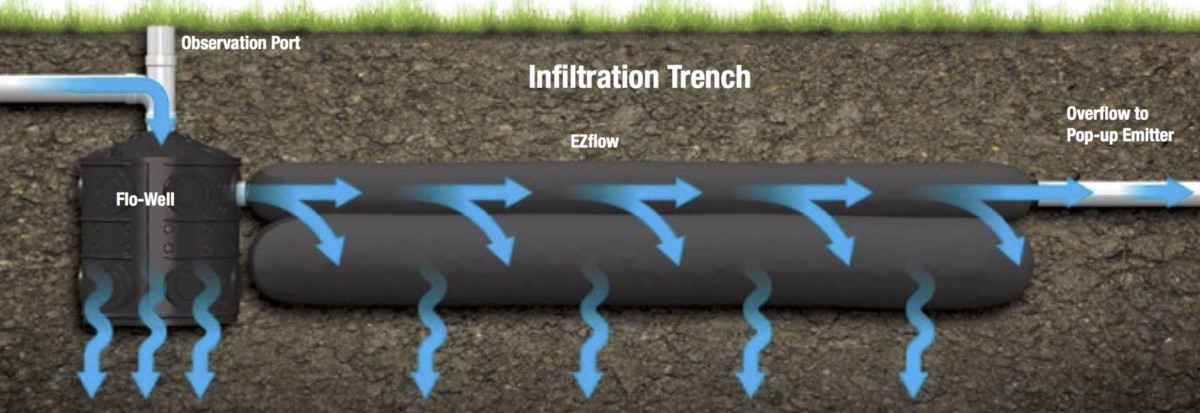 How To Eliminate Stormwater Runoff Installing A Home