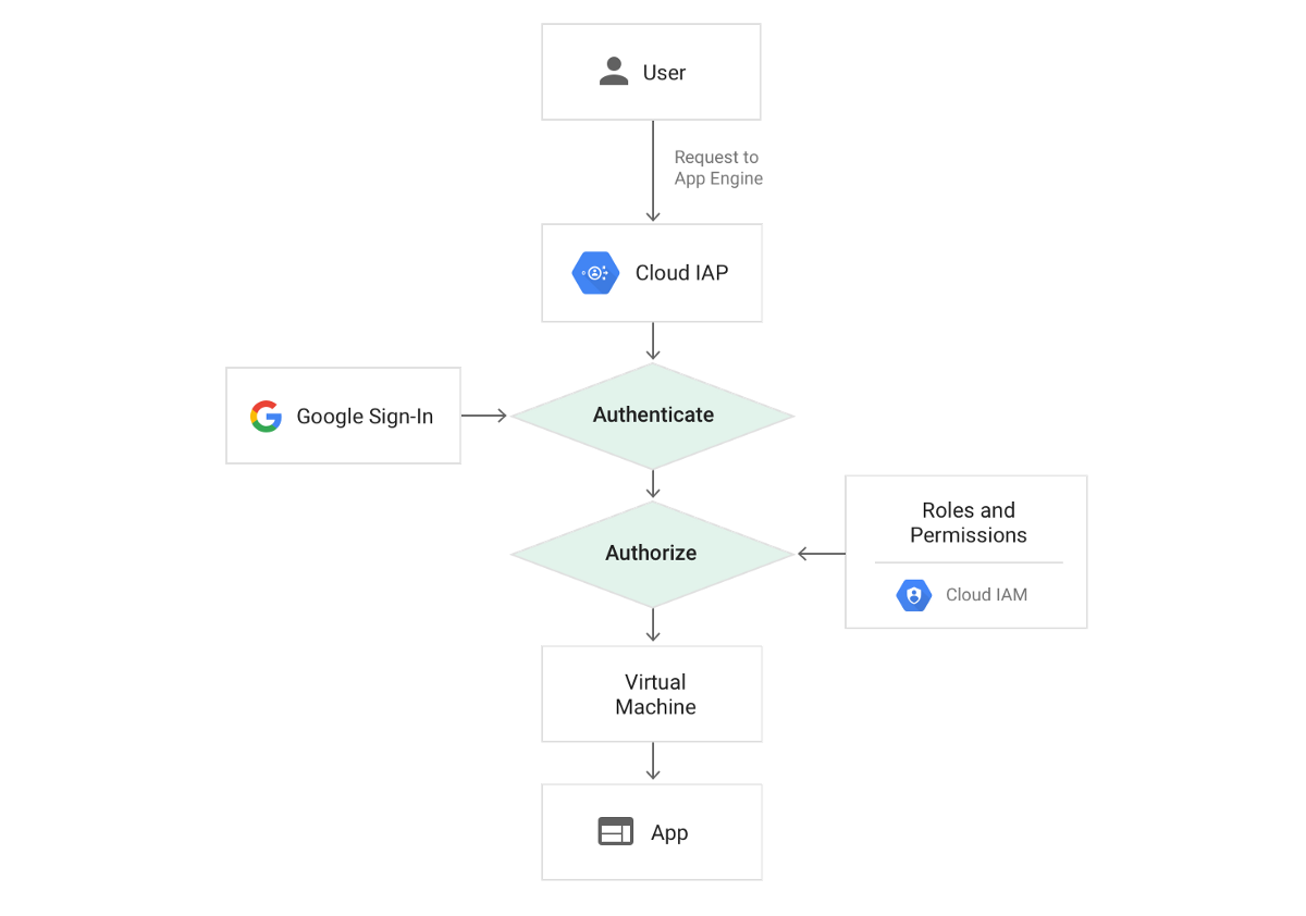 API Authentication with GCP Identity-Aware Proxy - Real