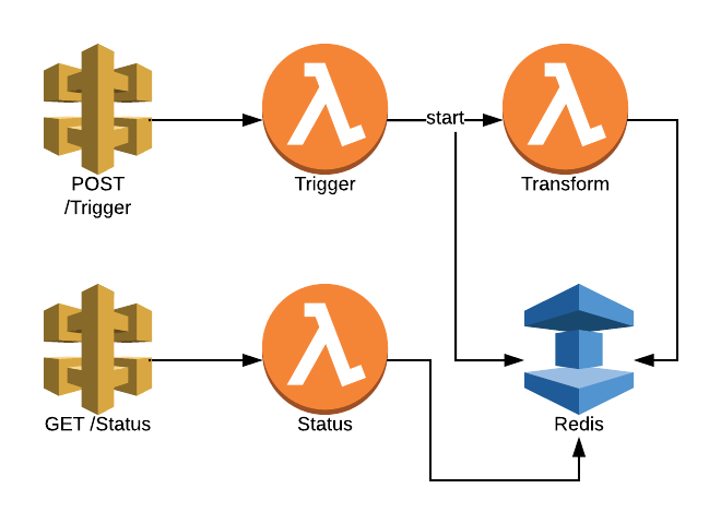 Serverless Quick Tip #2: Asynchronous Micro Services with
