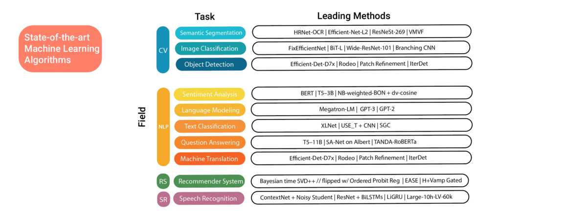 Overview: State-of-the-Art Machine Learning Algorithms per Discipline & per Task