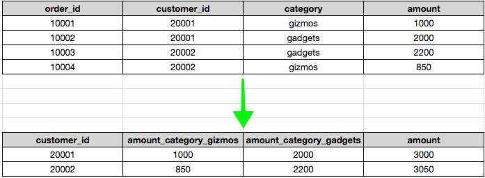 Automatically create a pivot table in Redshift - Ro Data Team Blog