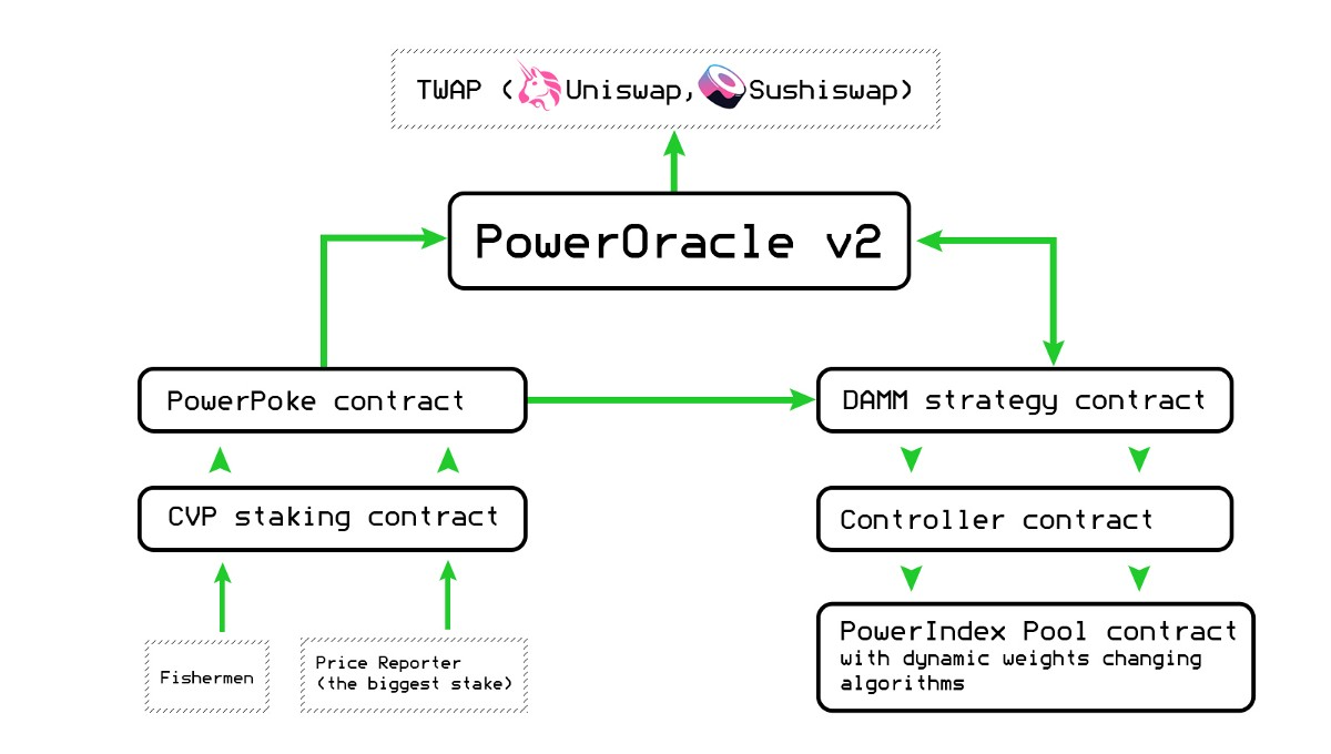 The road to DAMM: launch of PowerOracle v2