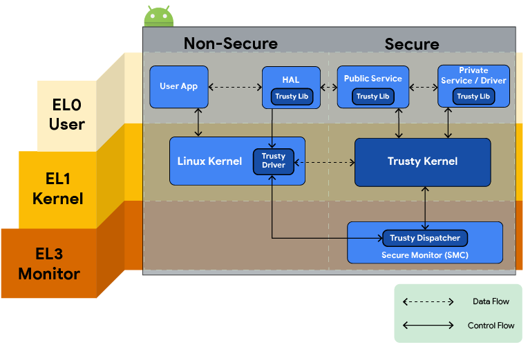 Cryptographic Key Handling in Android: from software to StrongBox