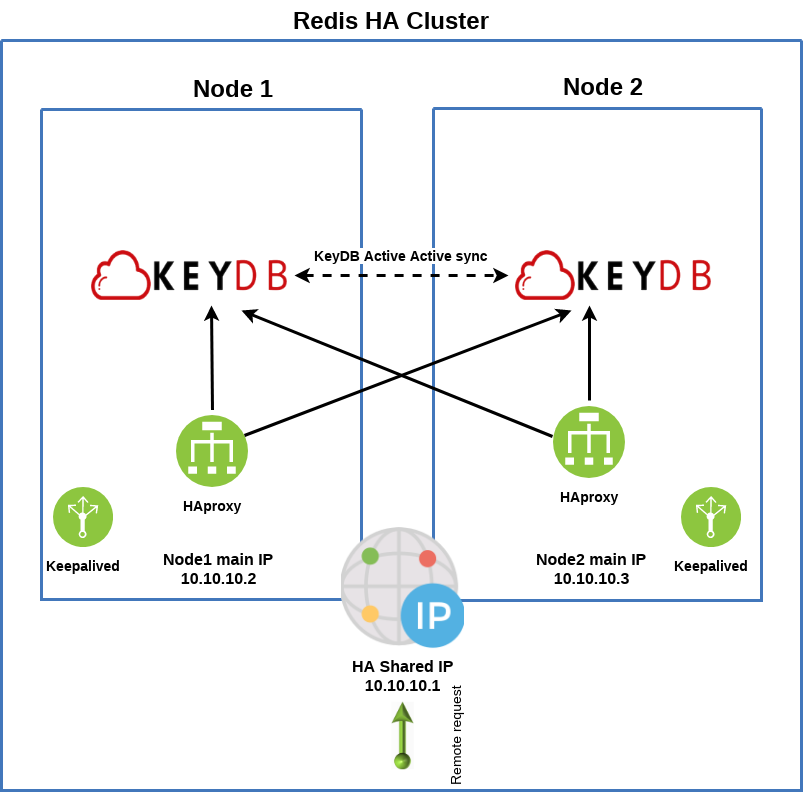 Failover Redis like cluster from two masters with KeyDB