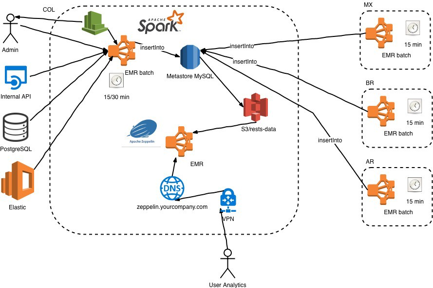 Building Scalable Analytics with AWS—Part I