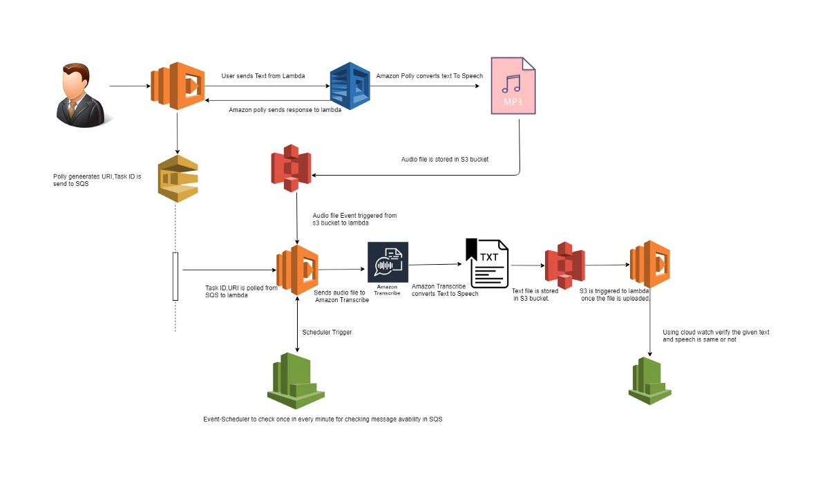 Conversion Of Text-To-Speech & Speech-To-Text Using AWS