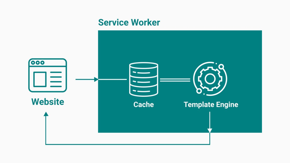 An Introduction To Service-Worker-Side Templating