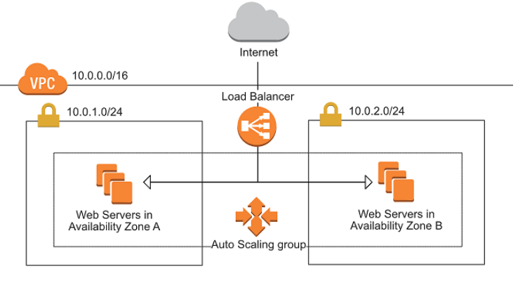 How to create a Scalable and Self Healing Architecture on AWS