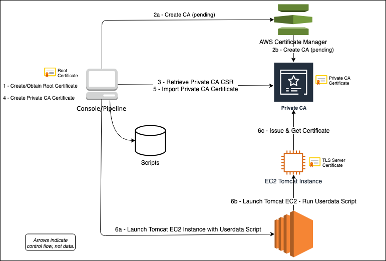 Setting up a Private Certificate Authority on AWS - Frederik