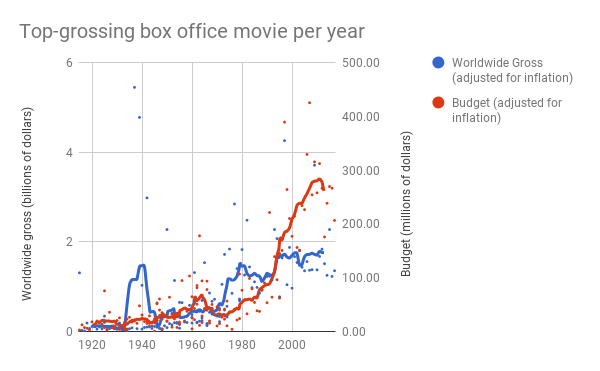 Piracy isn't the problem  Movie studios are just bad at business