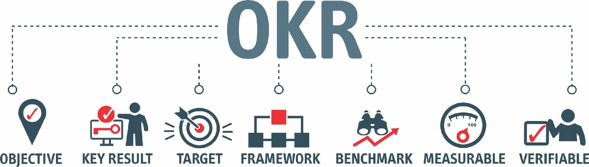 Accessibility OKRs