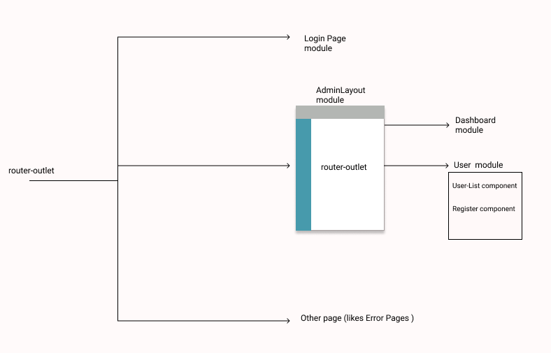 How to create an admin page using Lazy-loading in Angular 8