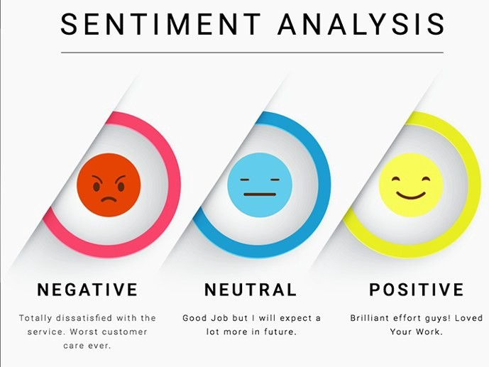 Sentiment Analysis Using Word2Vec, FastText and Universal Sentence