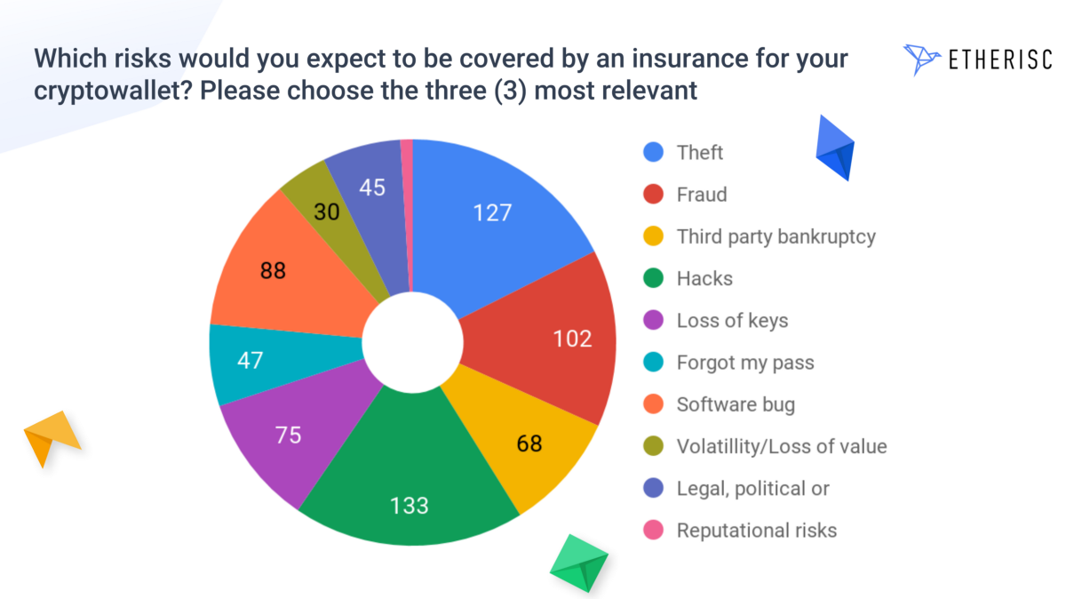 The Ideal Crypto Wallet Insurance Should Cover Hacks, Theft, and Fraud: Survey