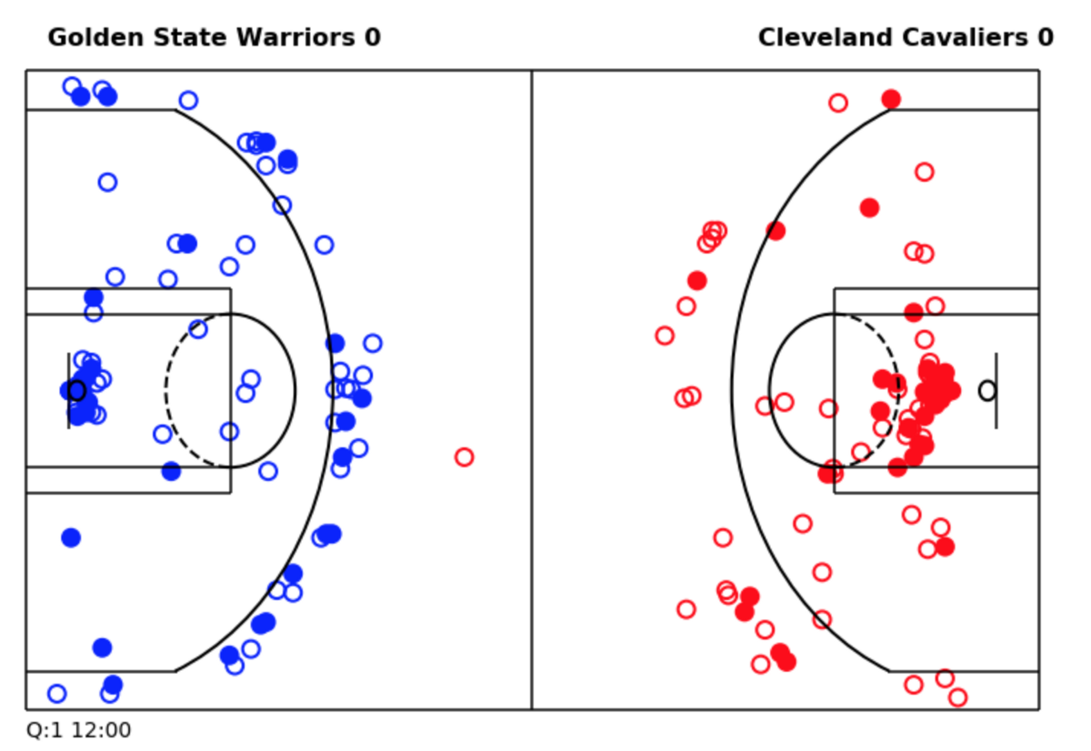 Animating NBA Games with Matplotlib and Pandas - Dunder Data