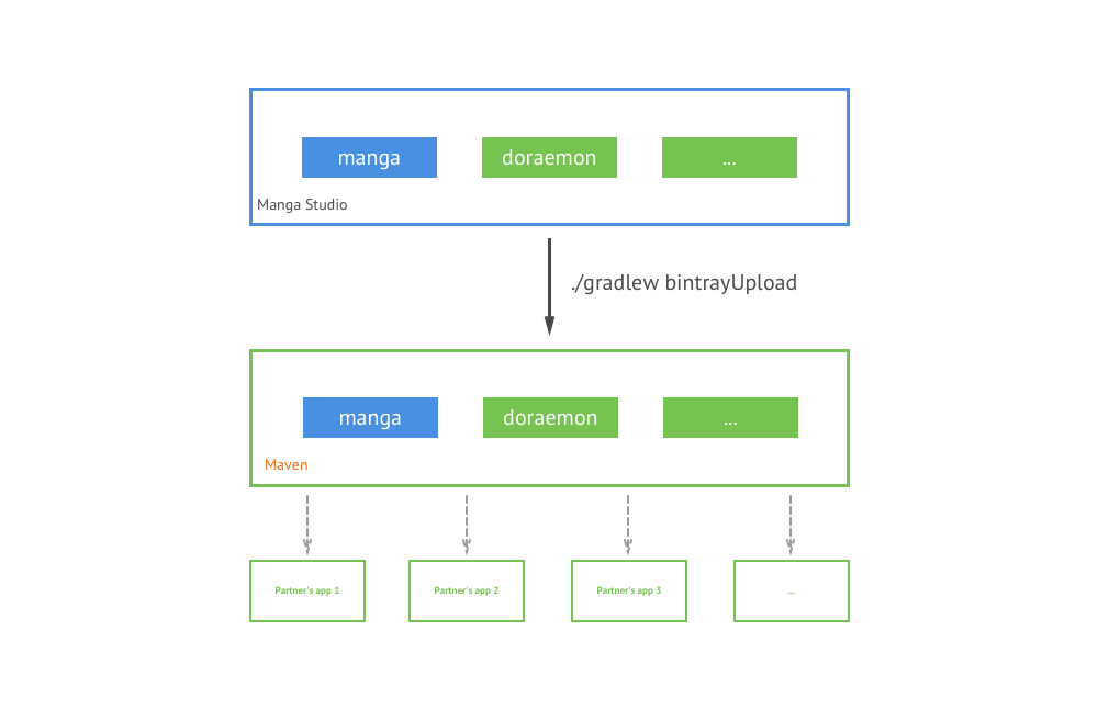 Distribute multiple-module library on Bintray for Java and Android