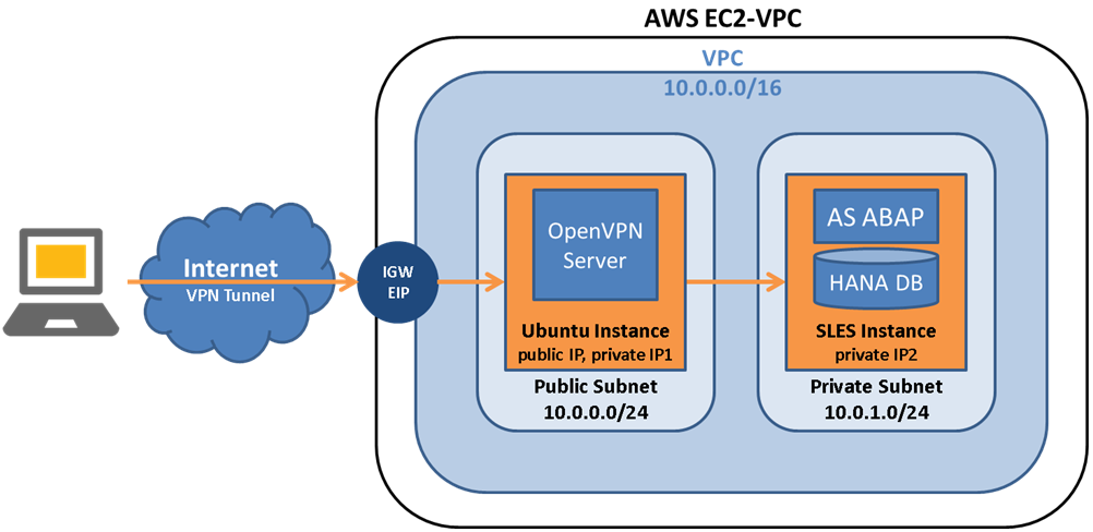Setting Up OpenVPN in AWS - DevOps — One problem at a time  - Medium