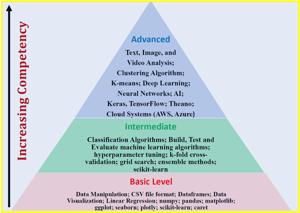 3 Levels of Data Science