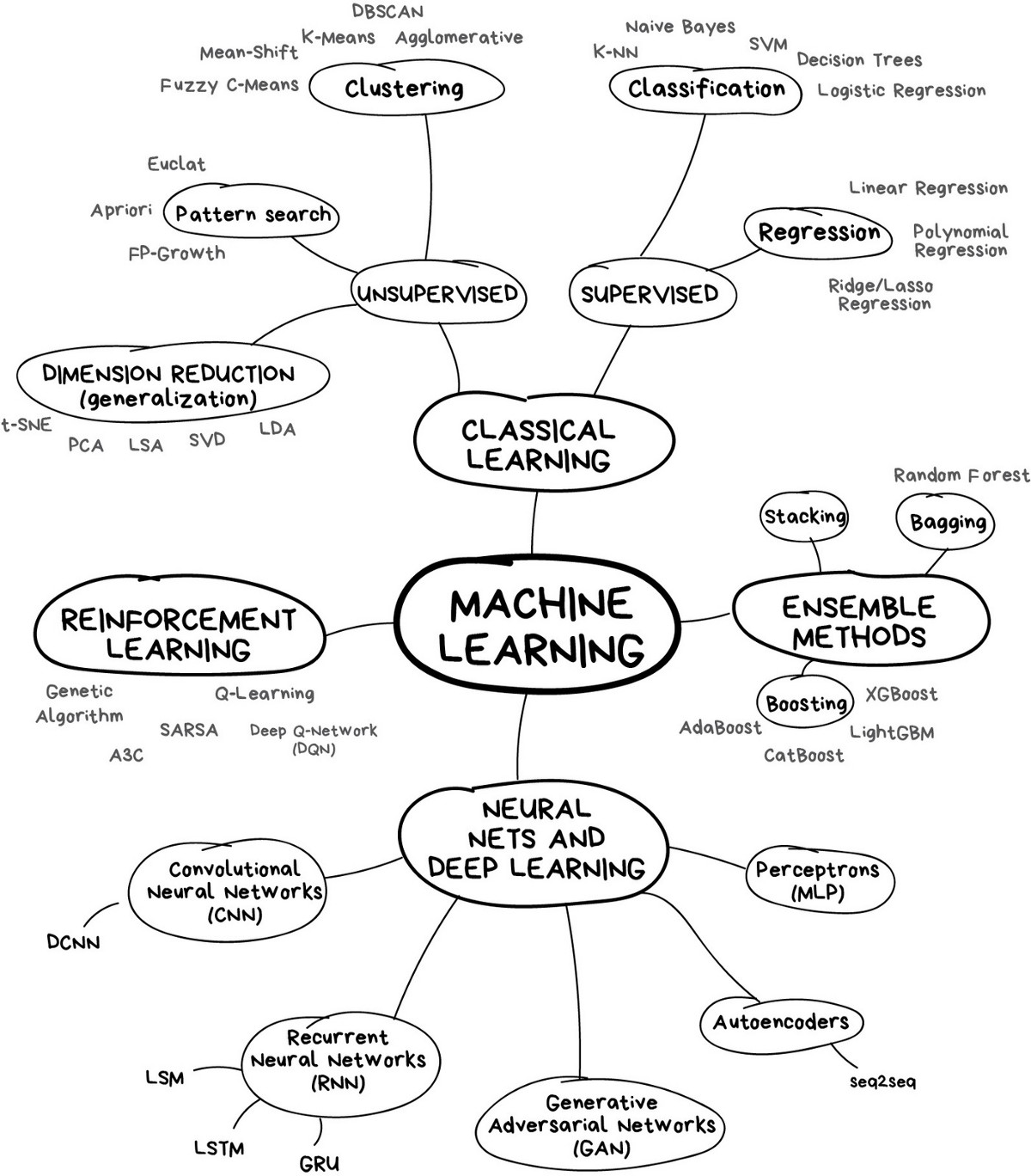 What is Machine Learning?. Machine learning is the ...